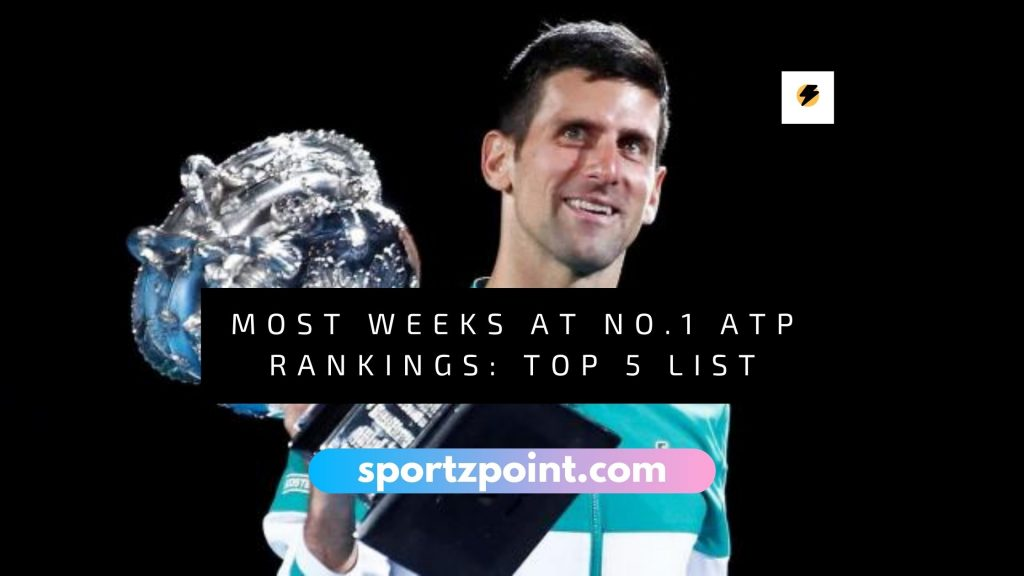 Most weeks at No.1 in ATP rankings- SportzPoint
