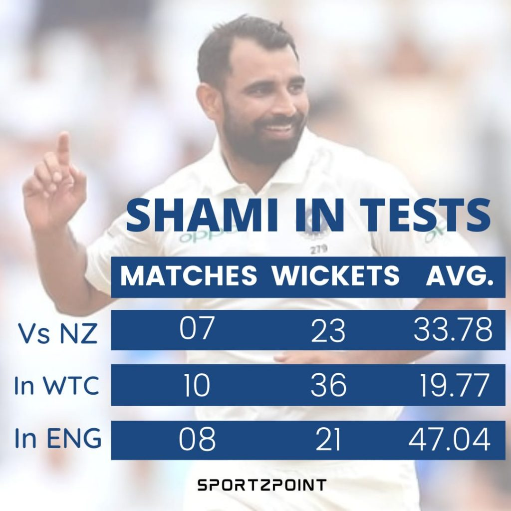 Mohammed Shami Stats: Shami in England, Shami in WTC and Shami against New Zealand   WTC Final SportzPoint