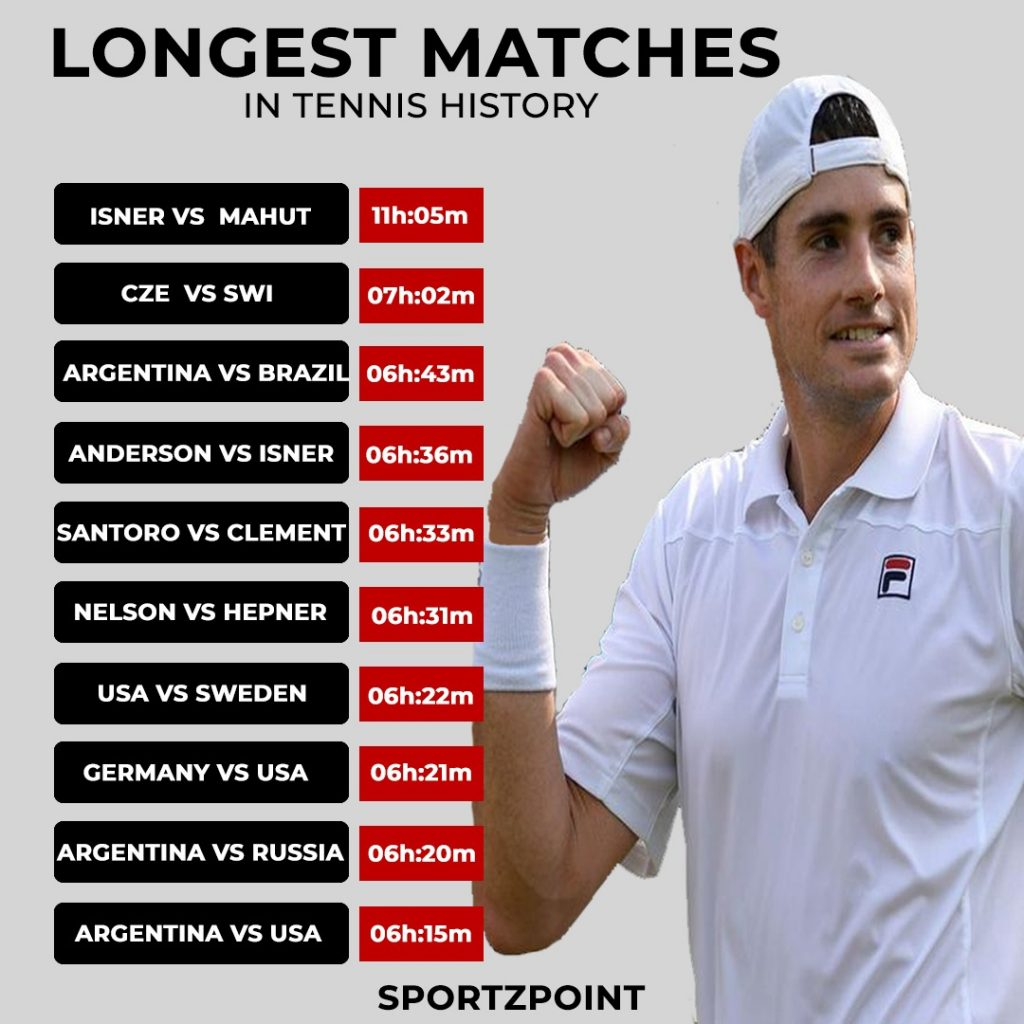 Longest Tennis matches in history (All formats) - SportzPoint