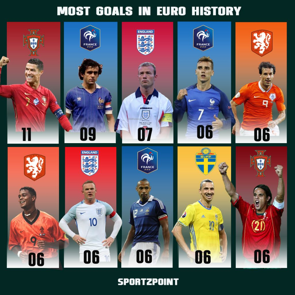 Top 10 Highest scorers in the history of the UEFA Euros- Euro 2020 - SportzPoint