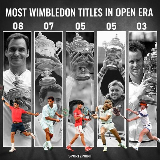 Wimbledon: Players with most titles in the open era- SportzPoint