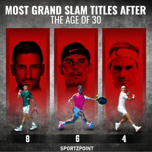 Novak Djokovic is the player with the most grand slam titles after turning 30   SportzPoint